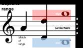 Soprano Range