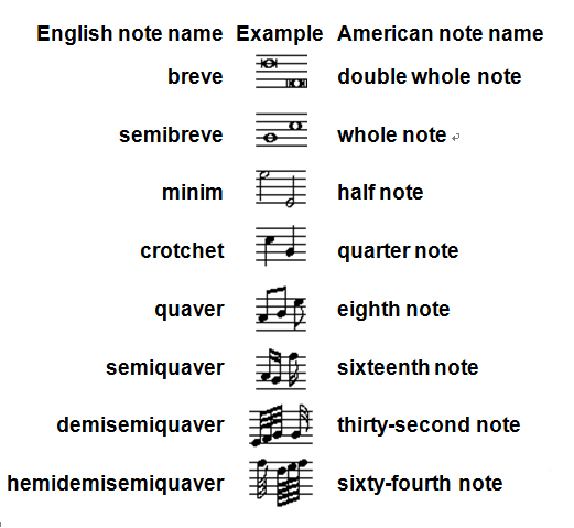 about-notation-1